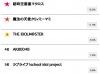 Original Macross voted most popular 'idol anime.'